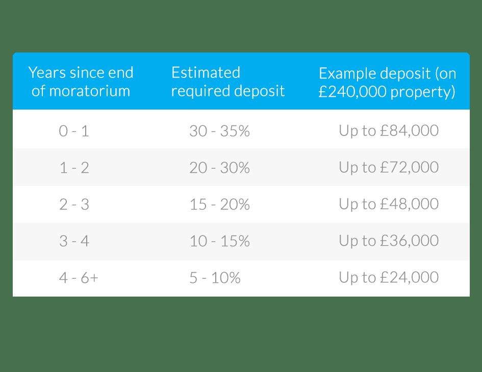 deposit-table